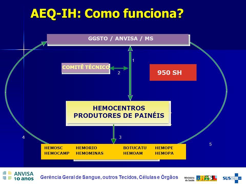 HEMOCENTROS PRODUTORES DE PAINÉIS