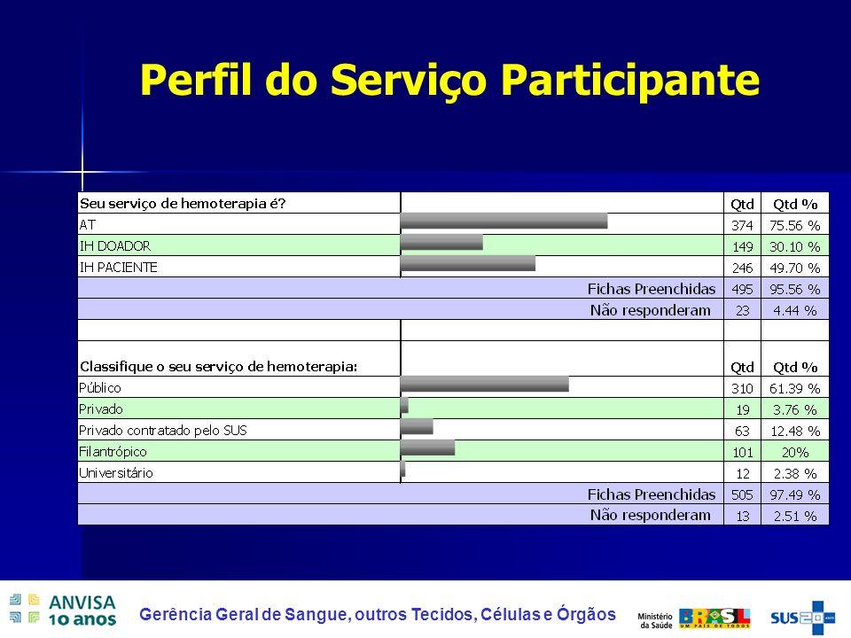 Perfil do Serviço Participante