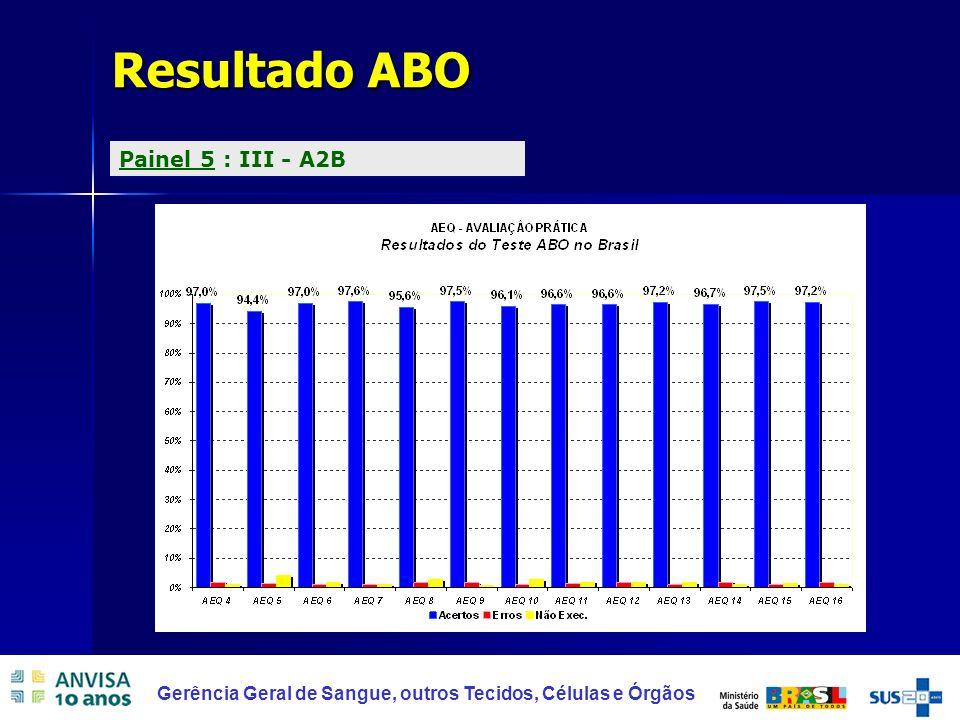Resultado ABO Painel 5 : III - A2B