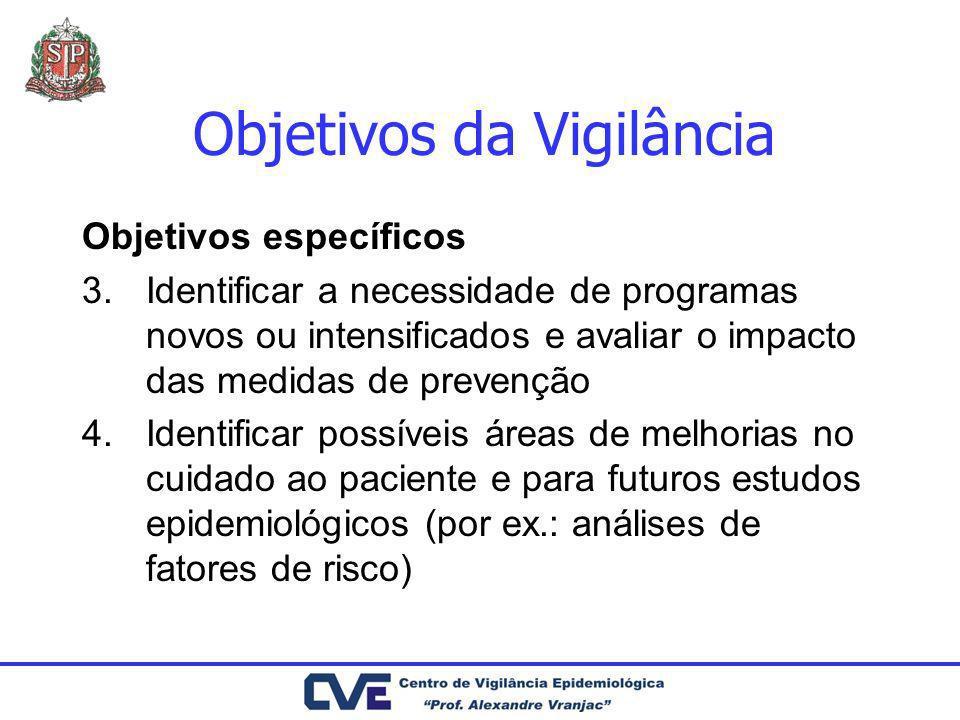 Objetivos da Vigilância