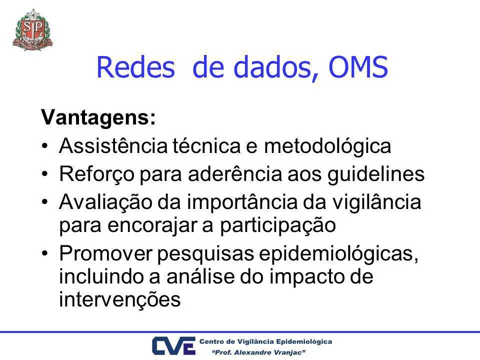 Redes de dados, OMS Vantagens: Assistência técnica e metodológica