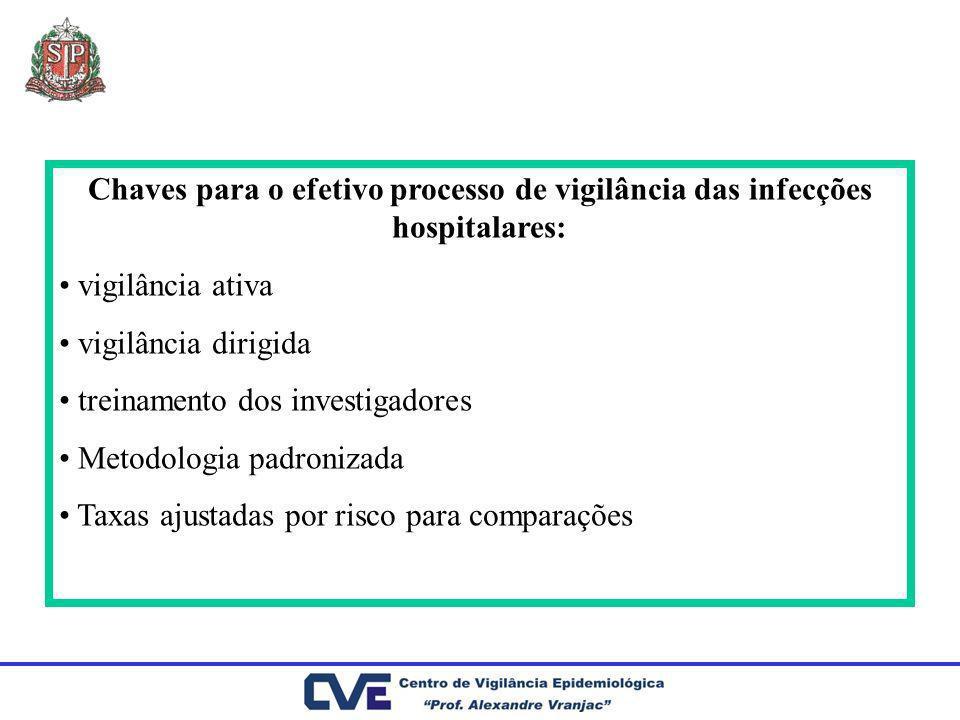 Chaves para o efetivo processo de vigilância das infecções hospitalares:
