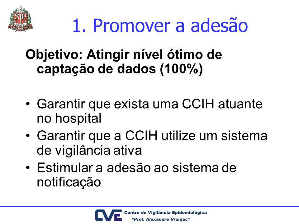 1. Promover a adesão Objetivo: Atingir nível ótimo de captação de dados (100%) Garantir que exista uma CCIH atuante no hospital.