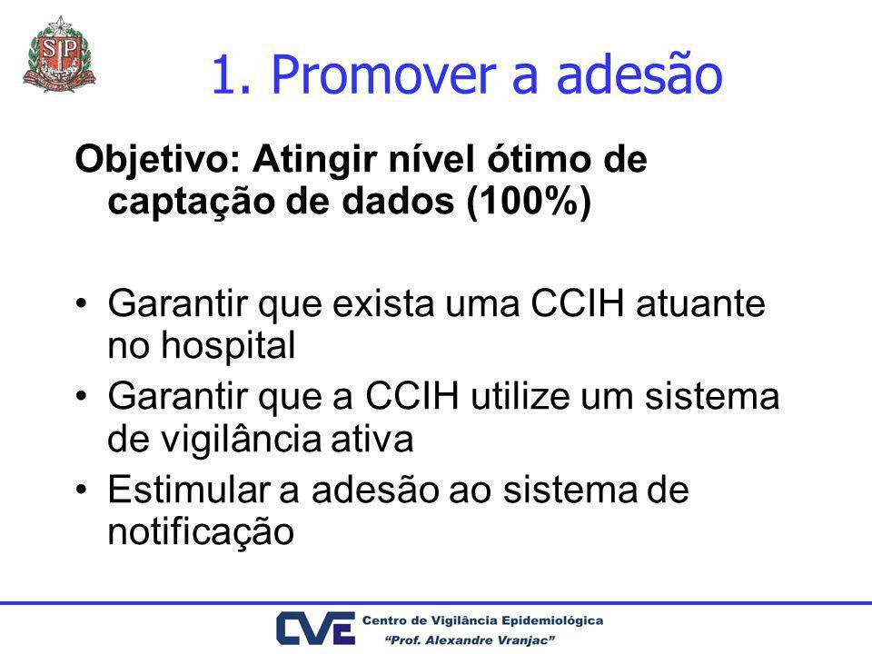 1. Promover a adesãoObjetivo: Atingir nível ótimo de captação de dados (100%) Garantir que exista uma CCIH atuante no hospital.