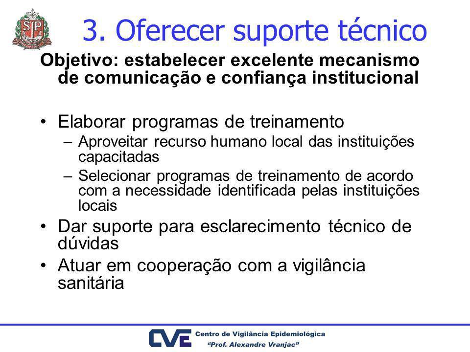 3. Oferecer suporte técnico