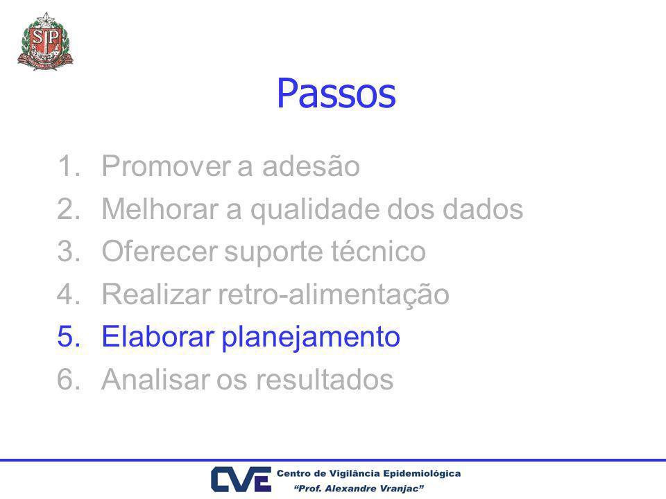 Passos Promover a adesão Melhorar a qualidade dos dados