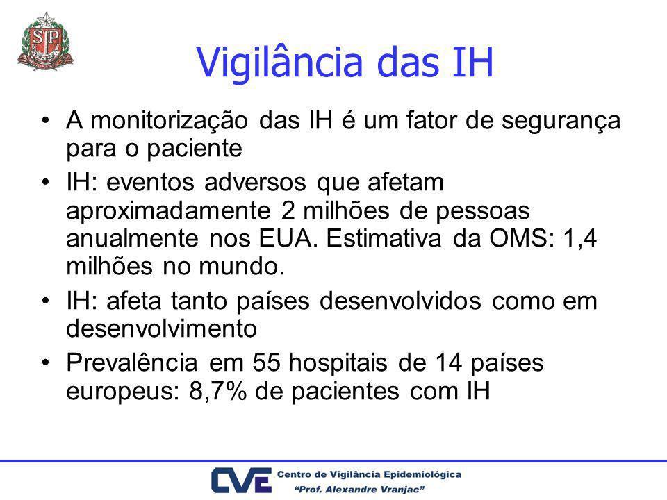 Vigilância das IH A monitorização das IH é um fator de segurança para o paciente.