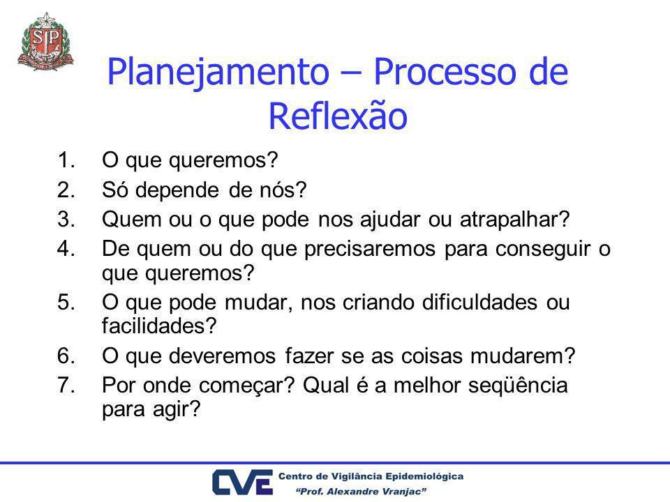 Planejamento – Processo de Reflexão