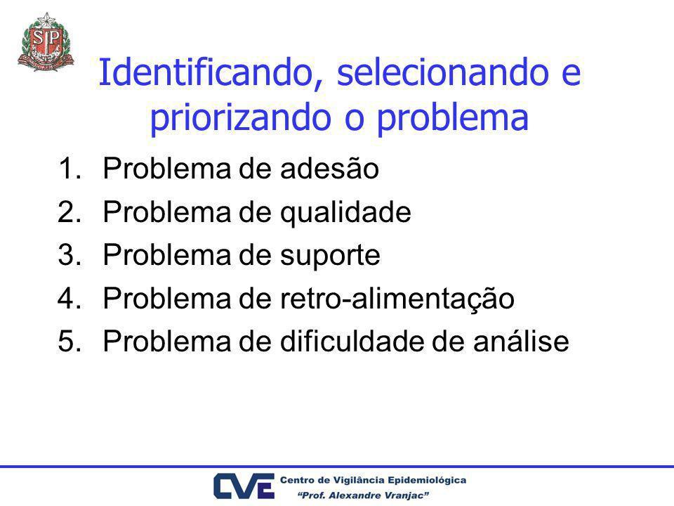 Identificando, selecionando e priorizando o problema