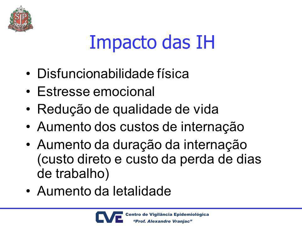 Impacto das IH Disfuncionabilidade física Estresse emocional