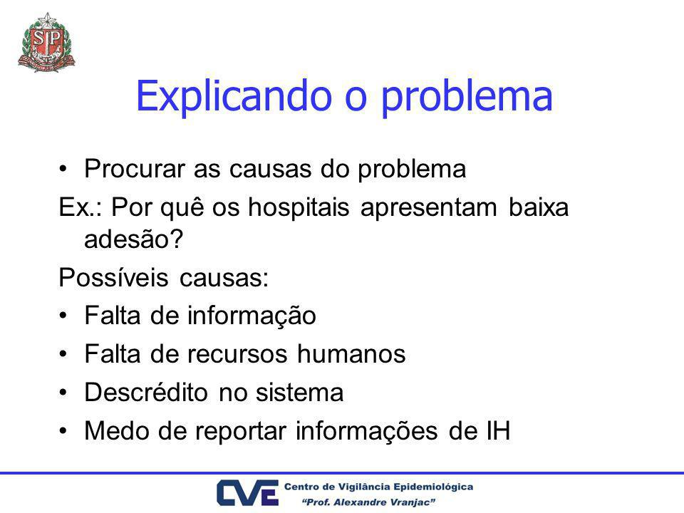 Explicando o problema Procurar as causas do problema