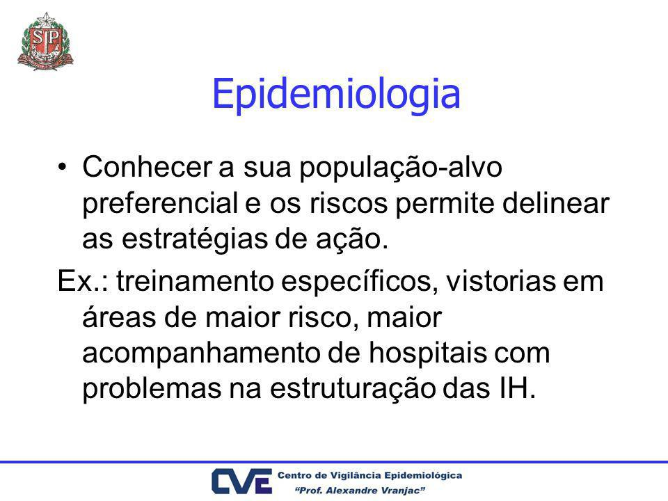 EpidemiologiaConhecer a sua população-alvo preferencial e os riscos permite delinear as estratégias de ação.