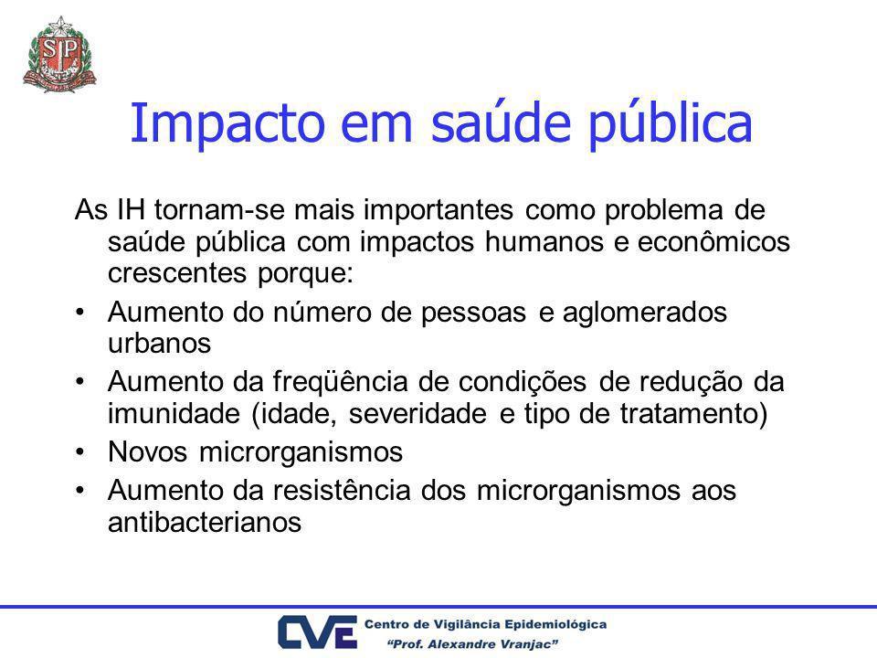 Impacto em saúde pública