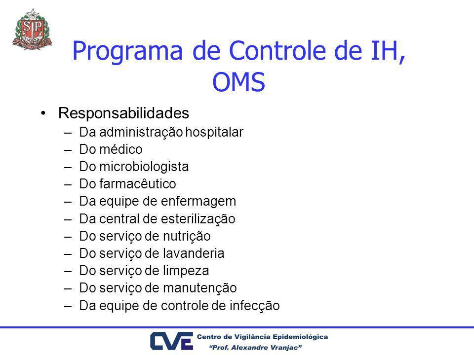 Programa de Controle de IH, OMS
