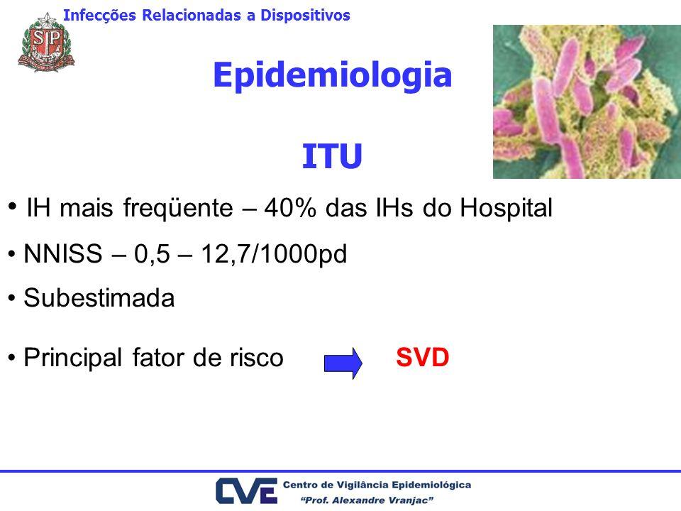 Epidemiologia ITU IH mais freqüente – 40% das IHs do Hospital