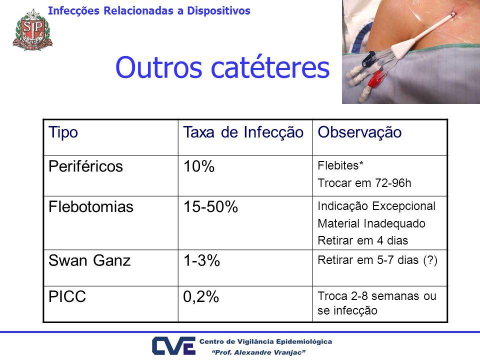 Outros catéteres Tipo Taxa de Infecção Observação Periféricos 10%