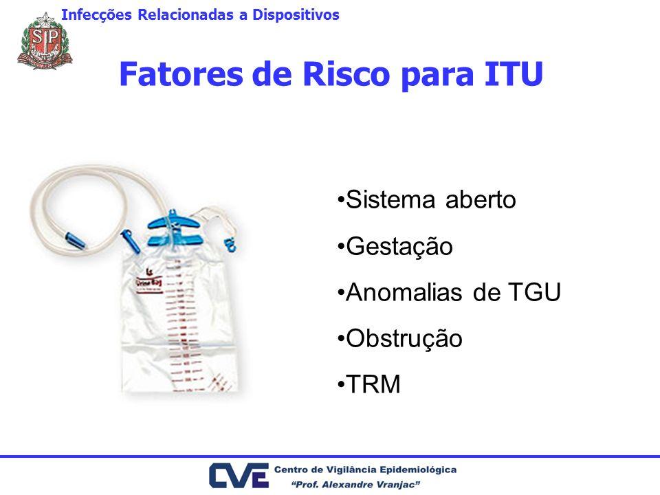 Fatores de Risco para ITU