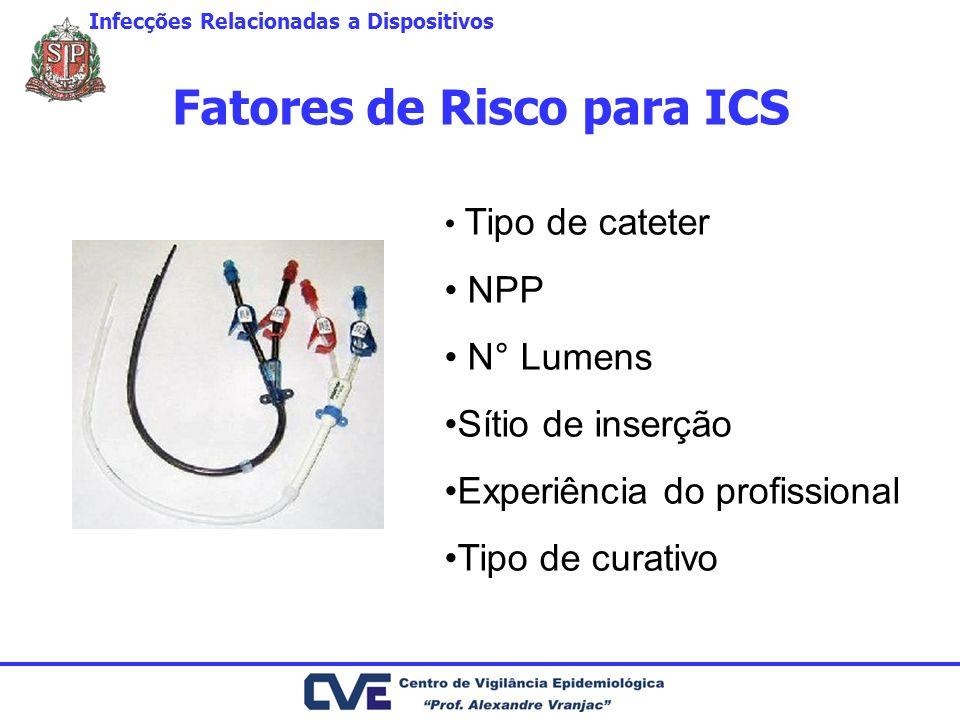 Fatores de Risco para ICS