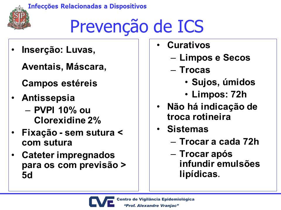 Prevenção de ICS Inserção: Luvas, Aventais, Máscara, Campos estéreis