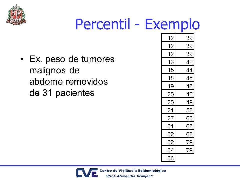 Percentil - Exemplo Ex. peso de tumores malignos de abdome removidos de 31 pacientes