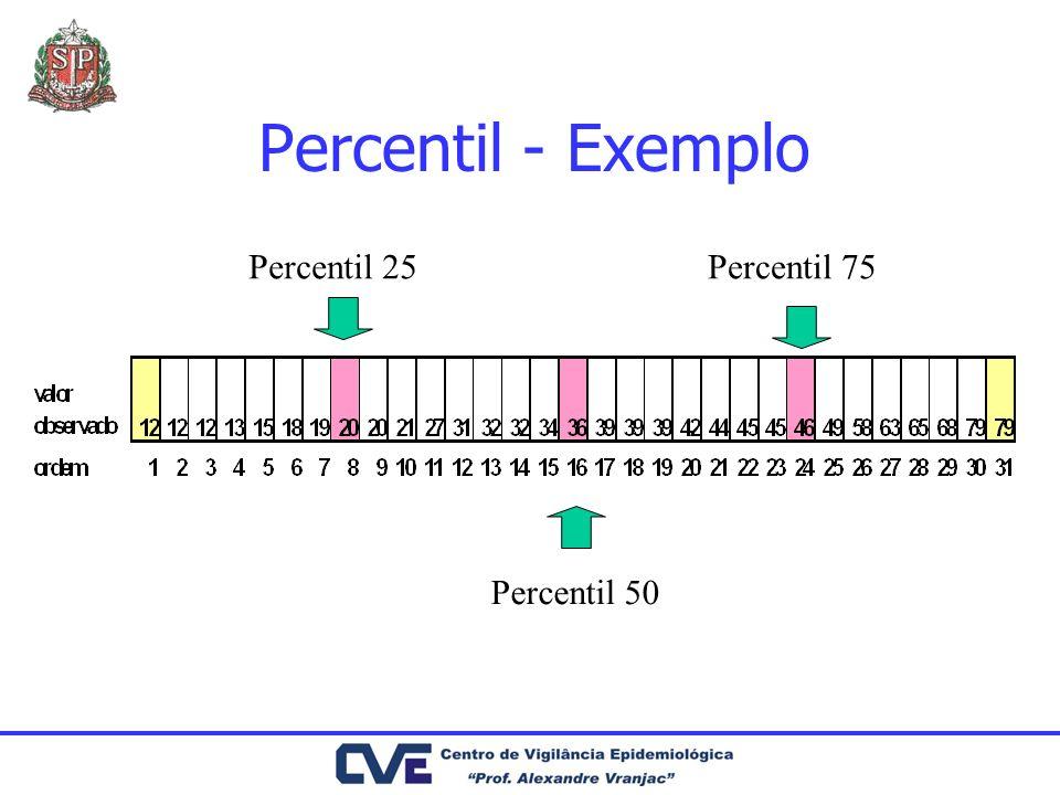 Percentil - Exemplo Percentil 25 Percentil 75 Percentil 50