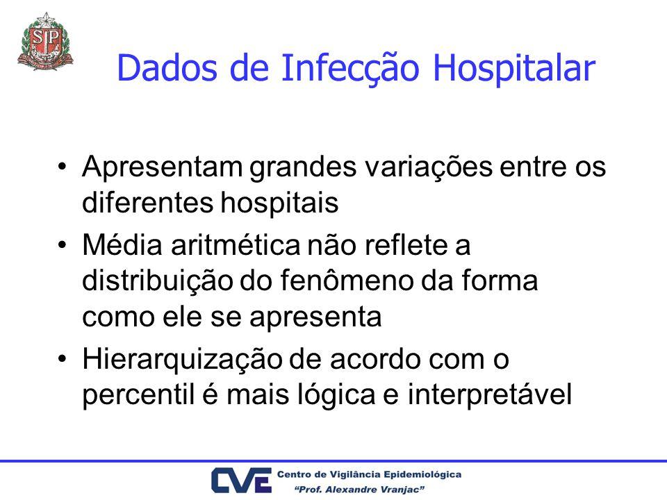 Dados de Infecção Hospitalar