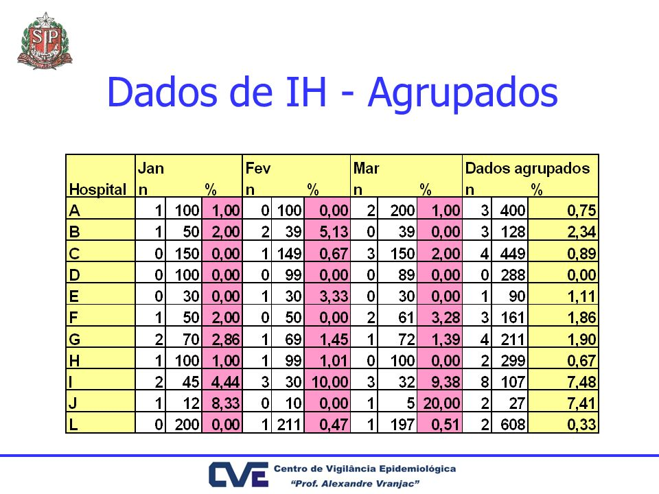 Dados de IH - Agrupados