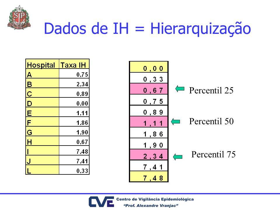 Dados de IH = Hierarquização