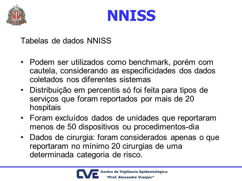 NNISS Tabelas de dados NNISS