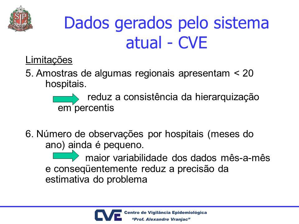 Dados gerados pelo sistema atual - CVE