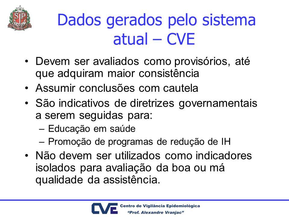Dados gerados pelo sistema atual – CVE