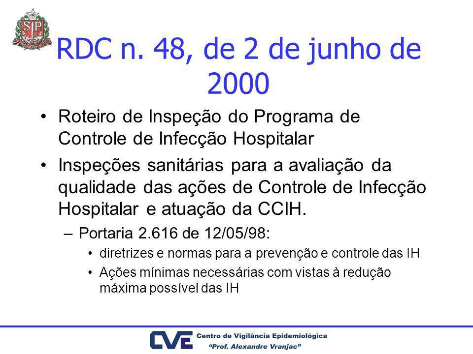 RDC n. 48, de 2 de junho de 2000 Roteiro de Inspeção do Programa de Controle de Infecção Hospitalar.