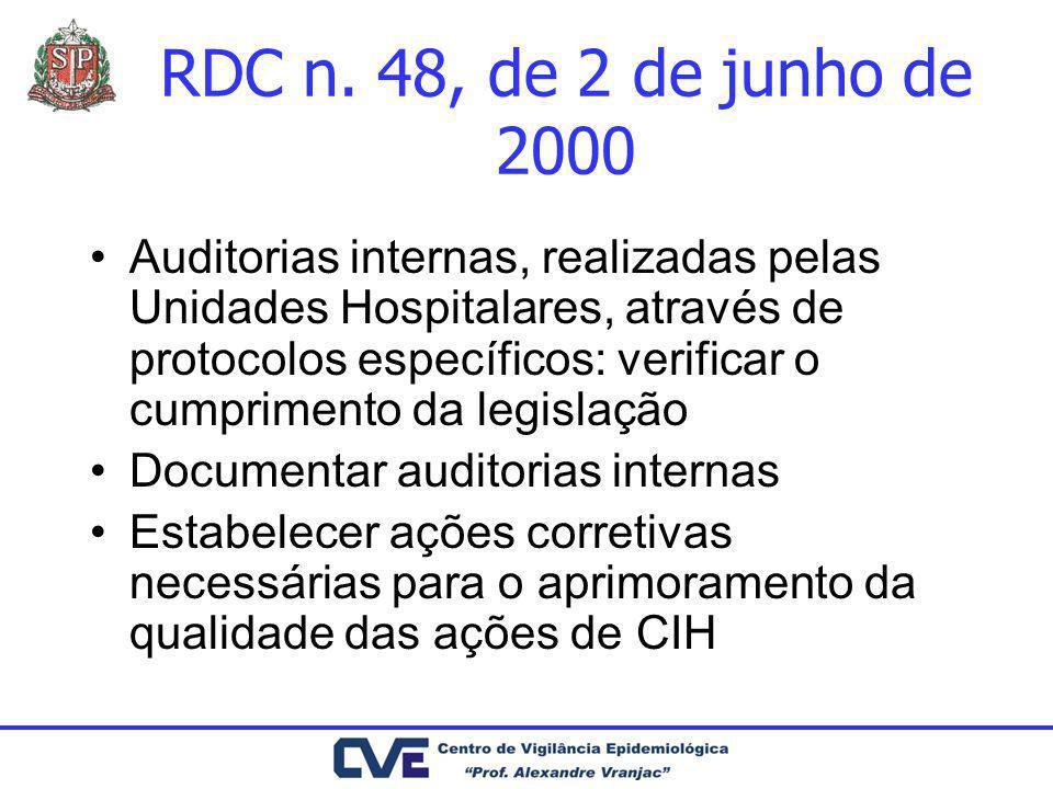 RDC n. 48, de 2 de junho de 2000