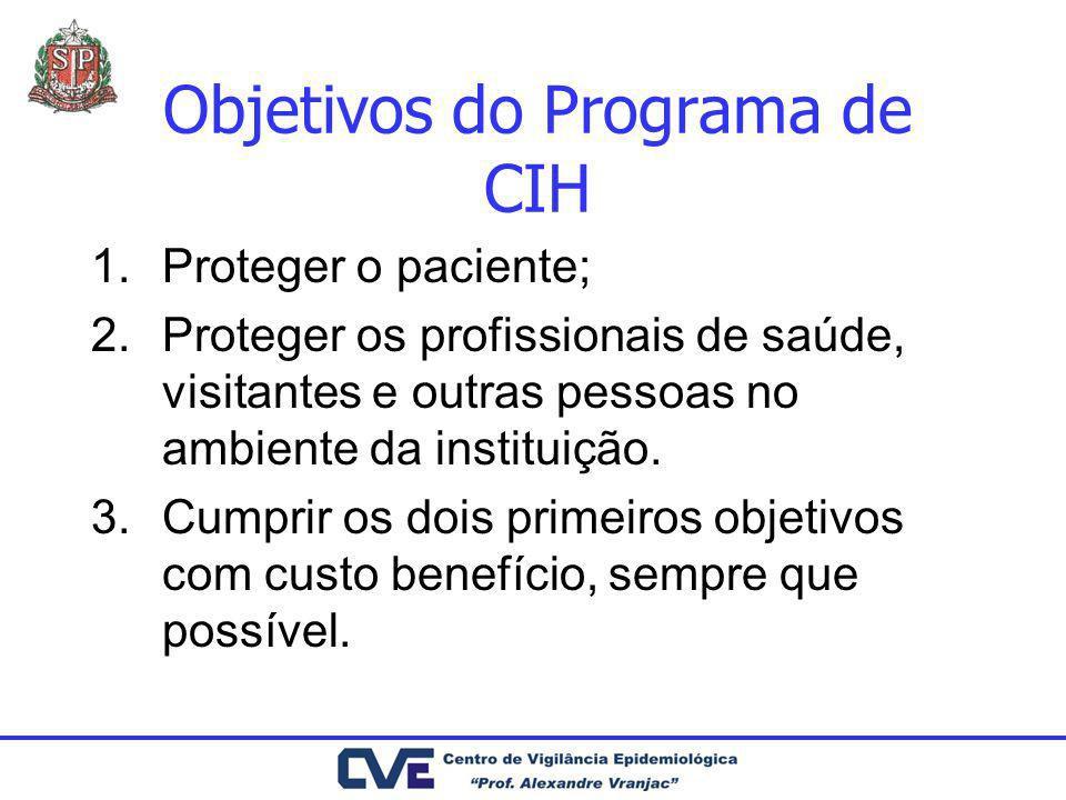 Objetivos do Programa de CIH