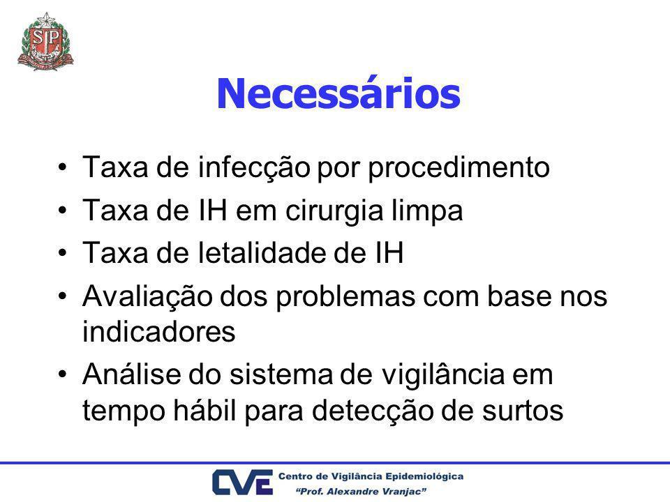Necessários Taxa de infecção por procedimento