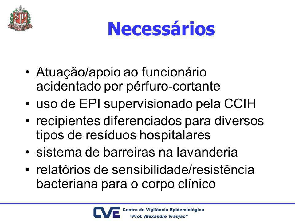 Necessários Atuação/apoio ao funcionário acidentado por pérfuro-cortante. uso de EPI supervisionado pela CCIH.