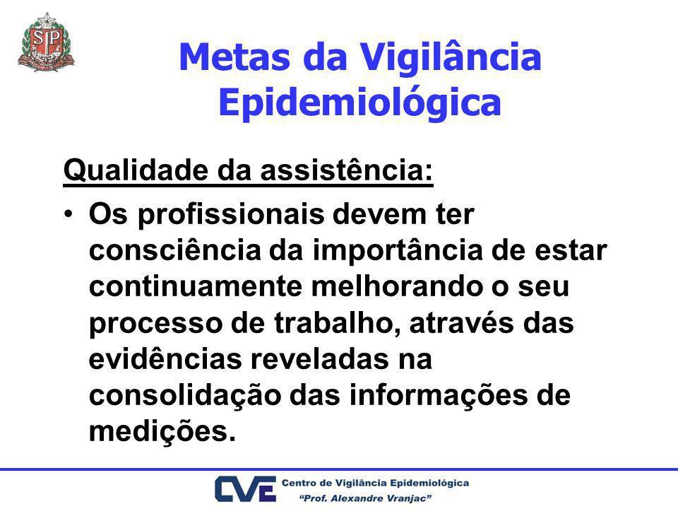 Metas da Vigilância Epidemiológica
