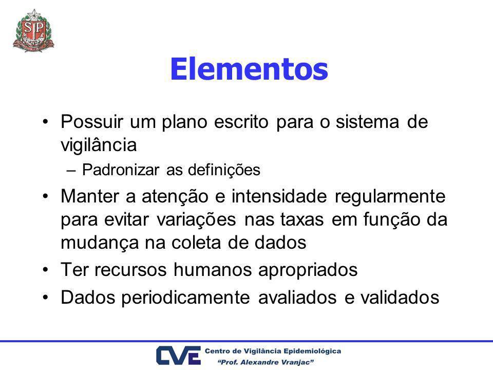 Elementos Possuir um plano escrito para o sistema de vigilância