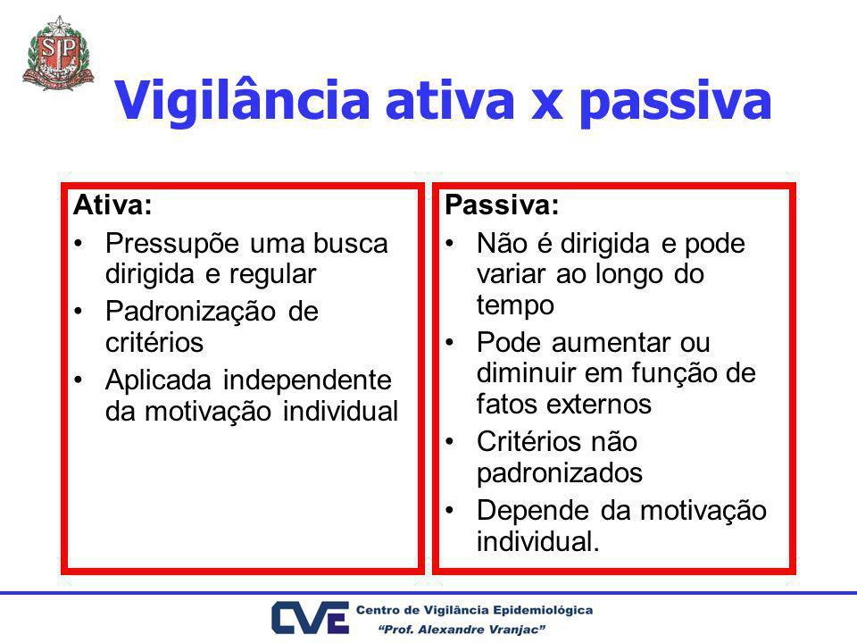 Vigilância ativa x passiva