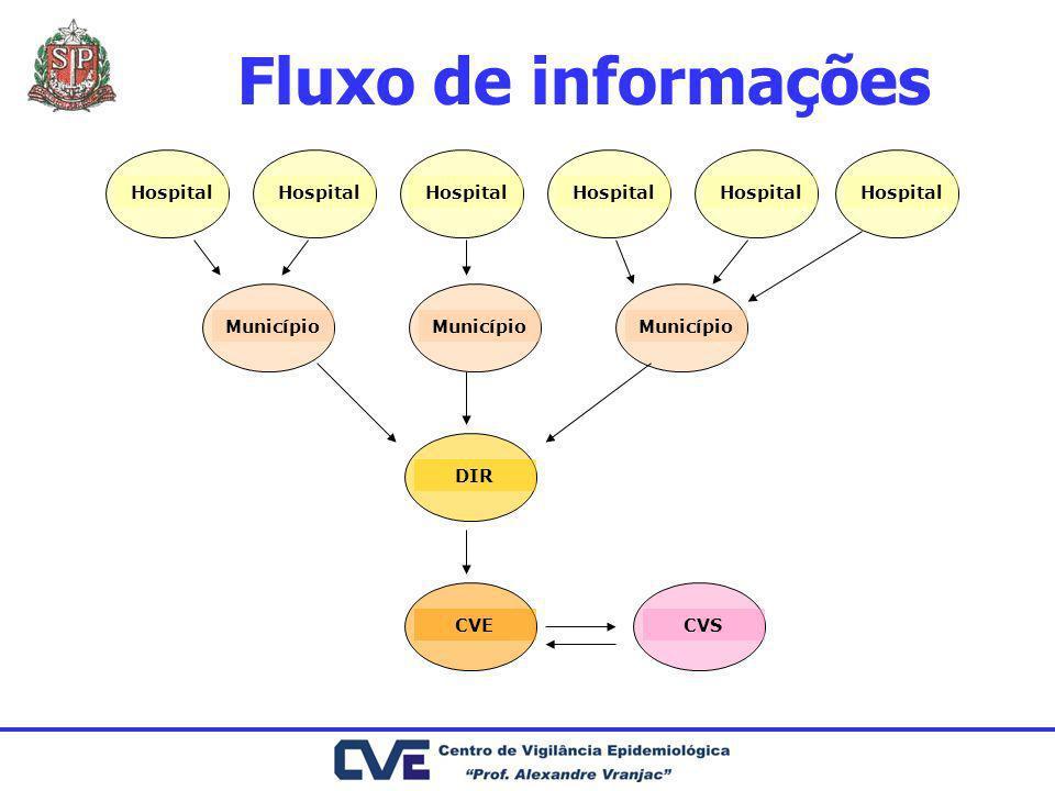 Fluxo de informações Hospital Hospital Hospital Hospital Hospital