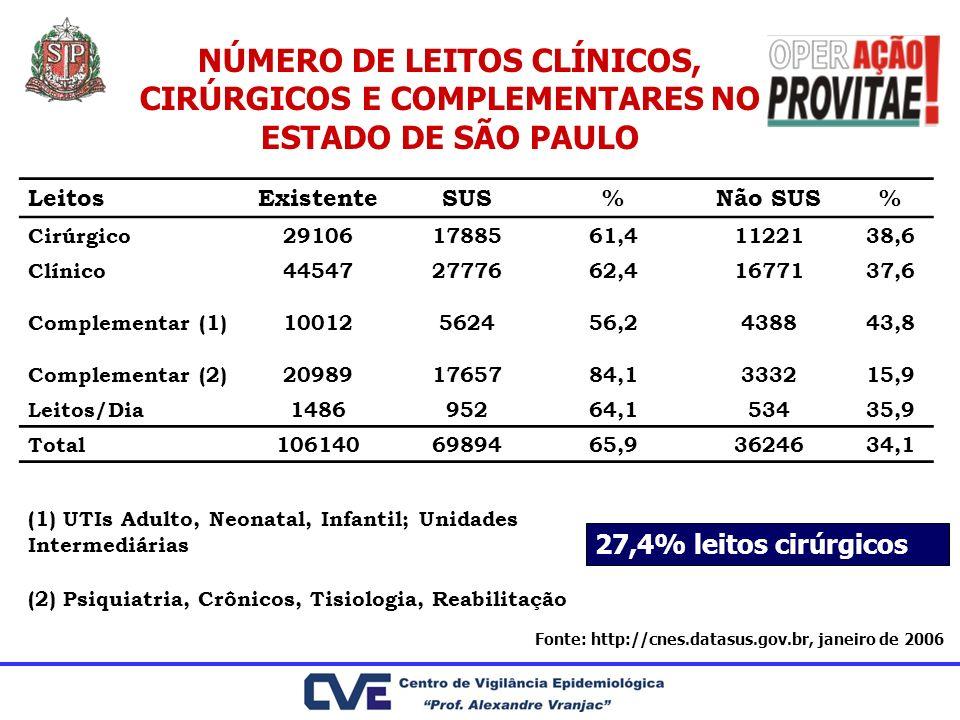 NÚMERO DE LEITOS CLÍNICOS, CIRÚRGICOS E COMPLEMENTARES NO ESTADO DE SÃO PAULO