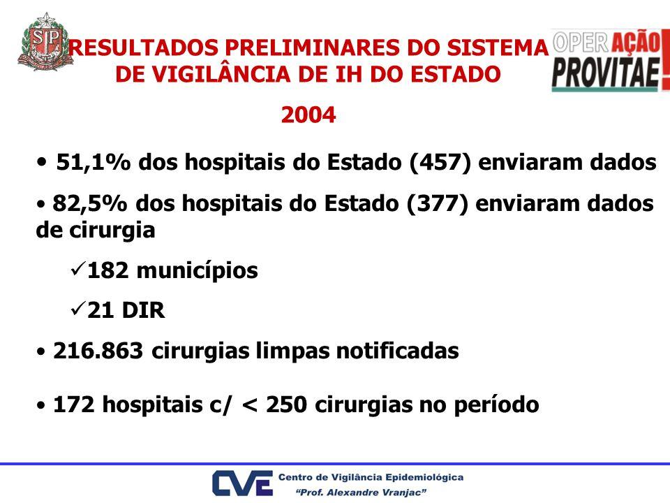 RESULTADOS PRELIMINARES DO SISTEMA DE VIGILÂNCIA DE IH DO ESTADO