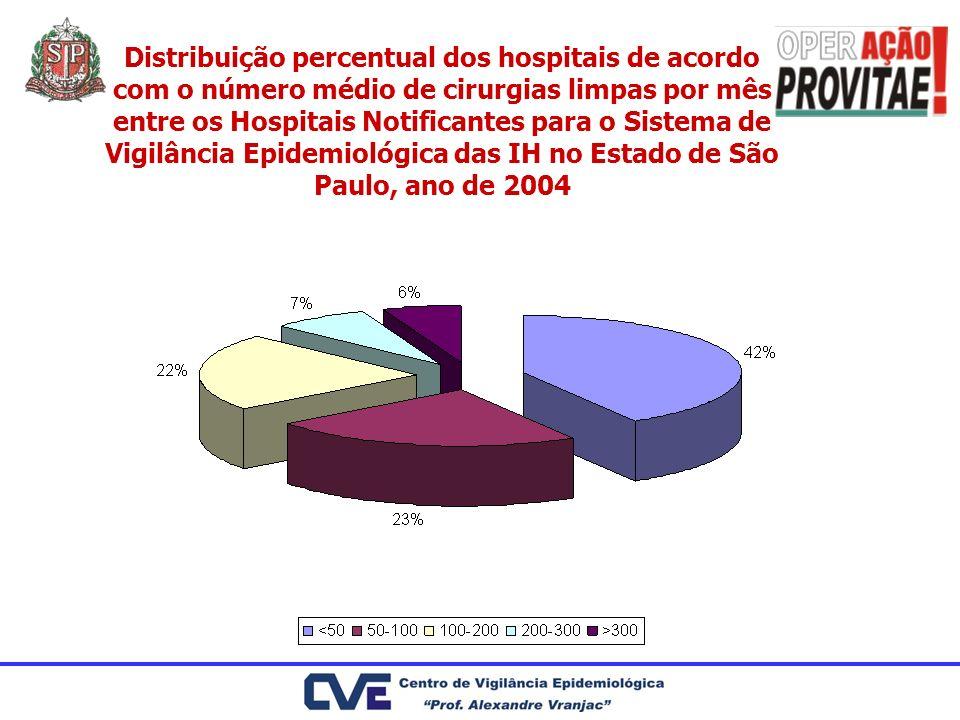 Distribuição percentual dos hospitais de acordo com o número médio de cirurgias limpas por mês entre os Hospitais Notificantes para o Sistema de Vigilância Epidemiológica das IH no Estado de São Paulo, ano de 2004