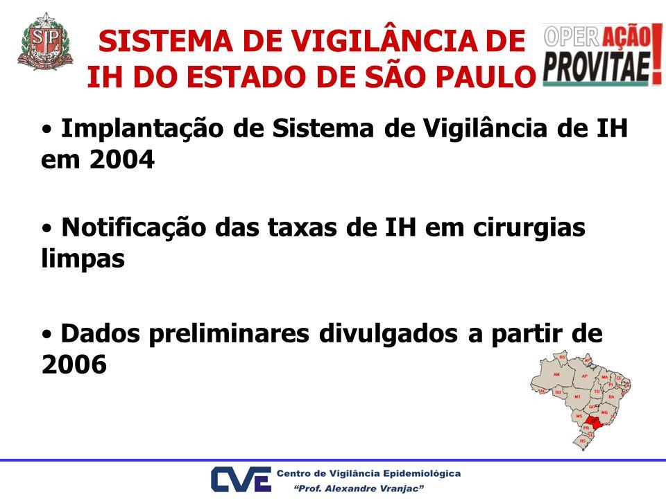 SISTEMA DE VIGILÂNCIA DE IH DO ESTADO DE SÃO PAULO
