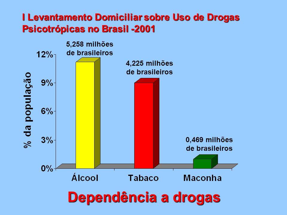 I Levantamento Domiciliar sobre Uso de Drogas Psicotrópicas no Brasil -2001