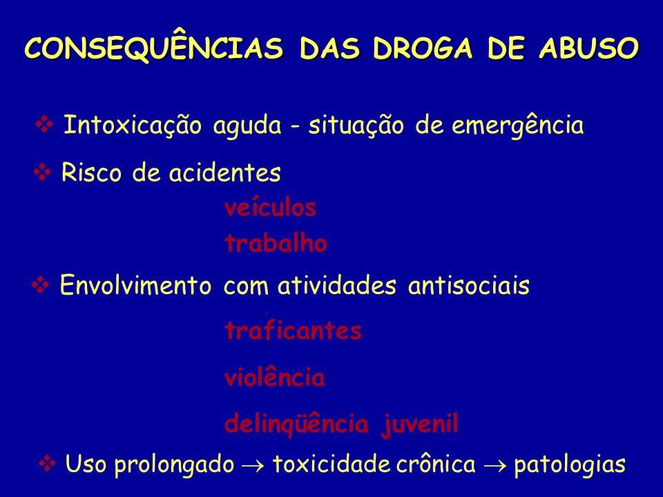 CONSEQUÊNCIAS DAS DROGA DE ABUSO