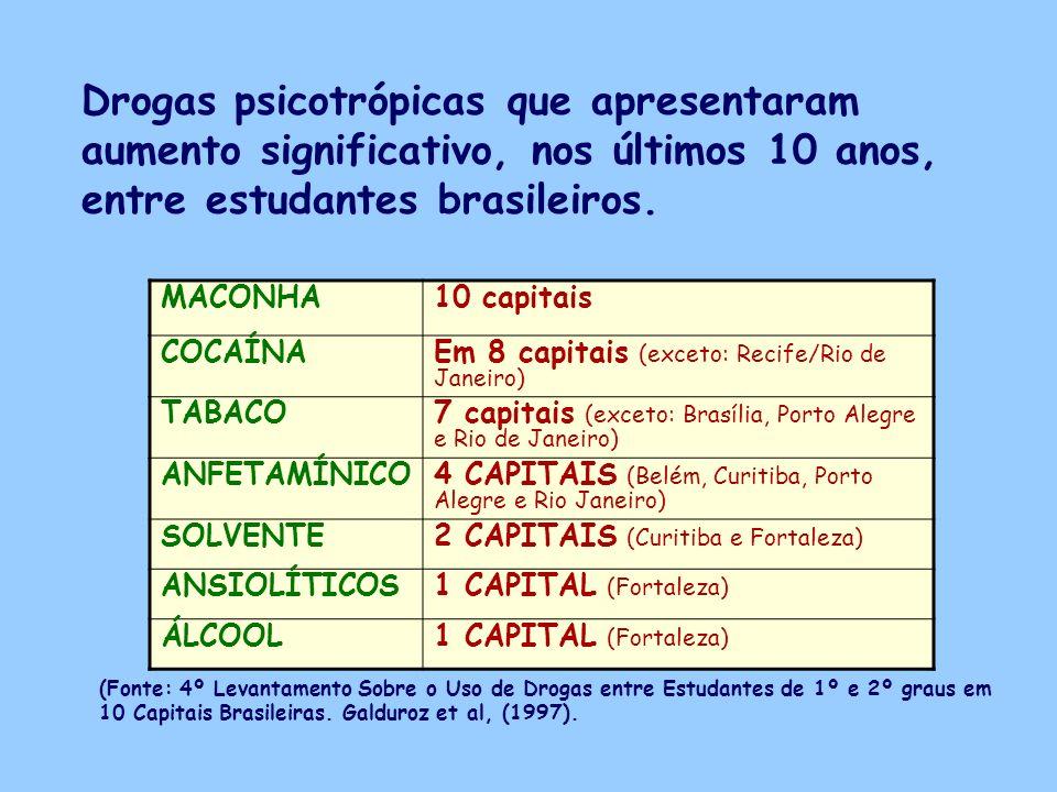 Drogas psicotrópicas que apresentaram aumento significativo, nos últimos 10 anos, entre estudantes brasileiros.