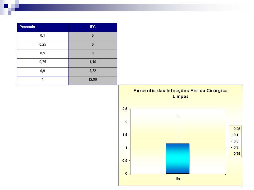 Percentis IFC 0,1 0,25 0,5 0,75 1,16 0,9 2,22 1 12,90