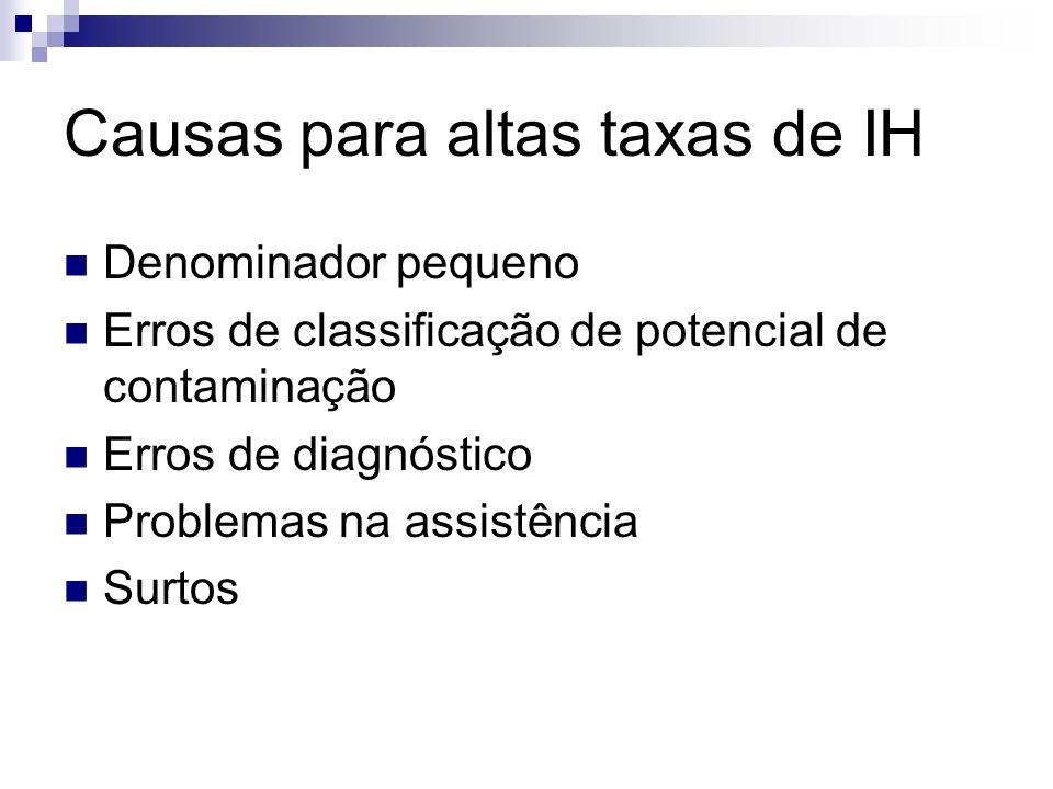 Causas para altas taxas de IH