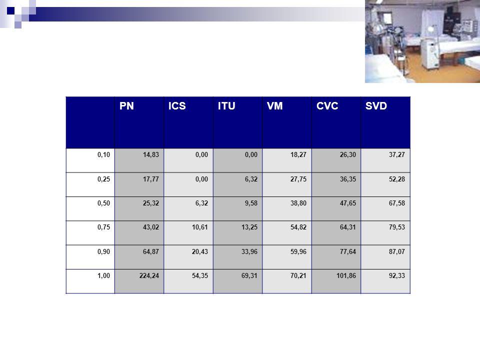 PN ICS. ITU. VM. CVC. SVD. 0,10. 14,83. 0,00. 18,27. 26,30. 37,27. 0,25. 17,77. 6,32. 27,75.
